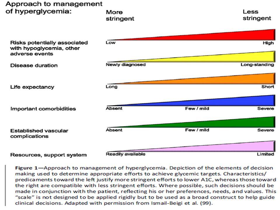 Metas glicêmicas em adultos Recomendações: