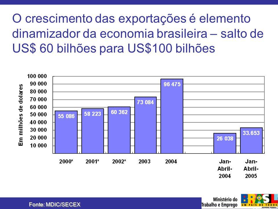 O crescimento das exportações é elemento dinamizador da economia brasileira – salto de US$ 60 bilhões para US$100 bilhões