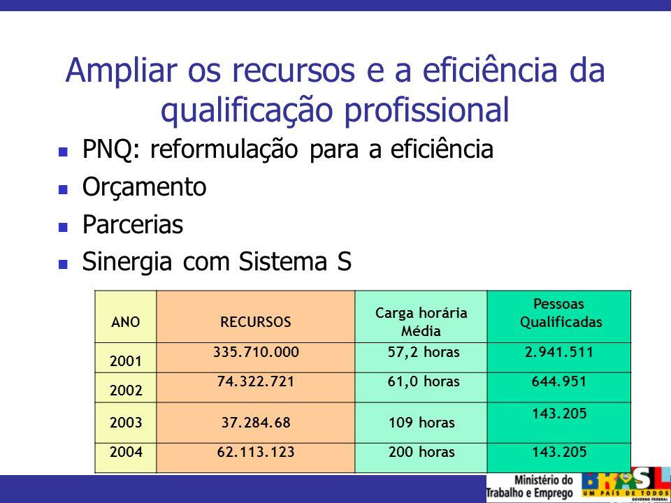 Ampliar os recursos e a eficiência da qualificação profissional