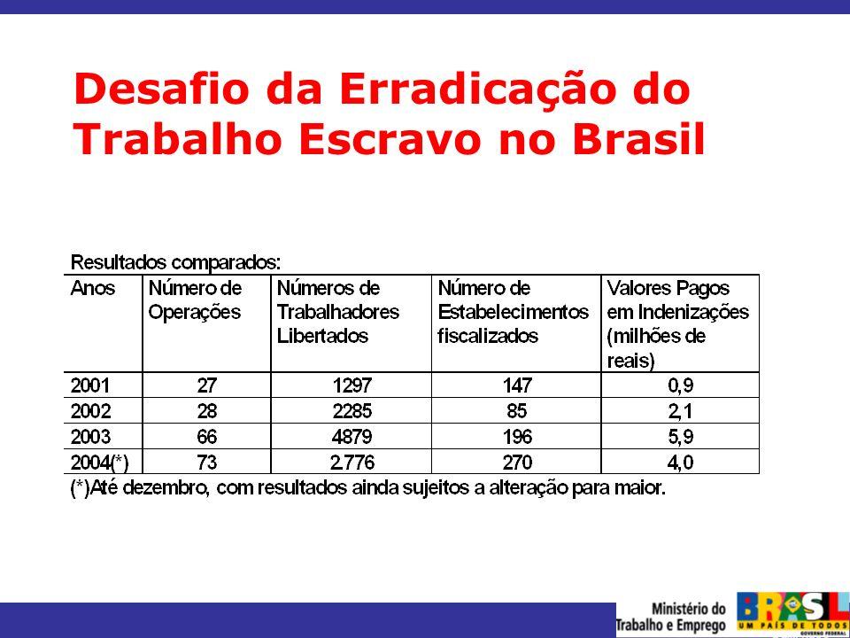 Desafio da Erradicação do Trabalho Escravo no Brasil