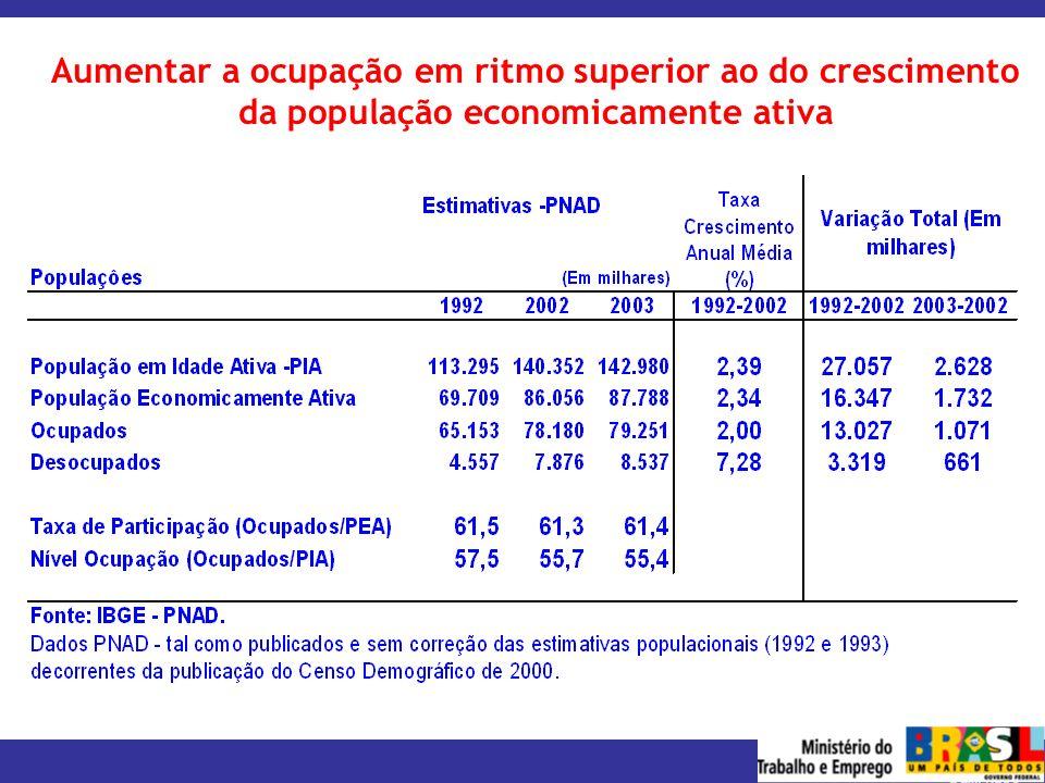 Aumentar a ocupação em ritmo superior ao do crescimento da população economicamente ativa