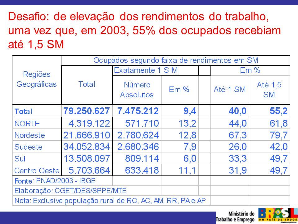 Desafio: de elevação dos rendimentos do trabalho, uma vez que, em 2003, 55% dos ocupados recebiam até 1,5 SM