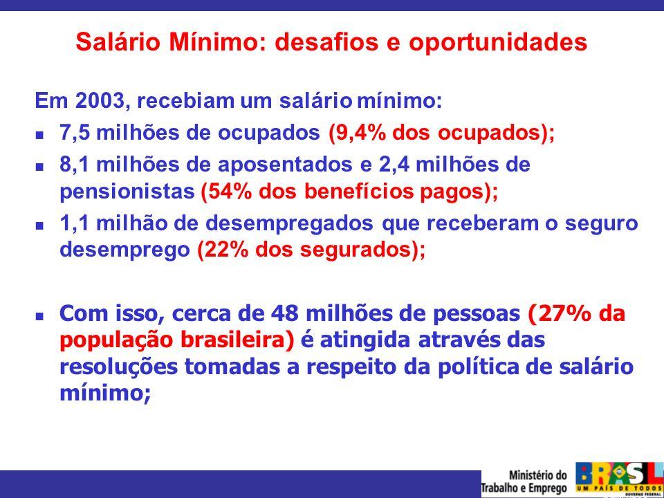 Salário Mínimo: desafios e oportunidades