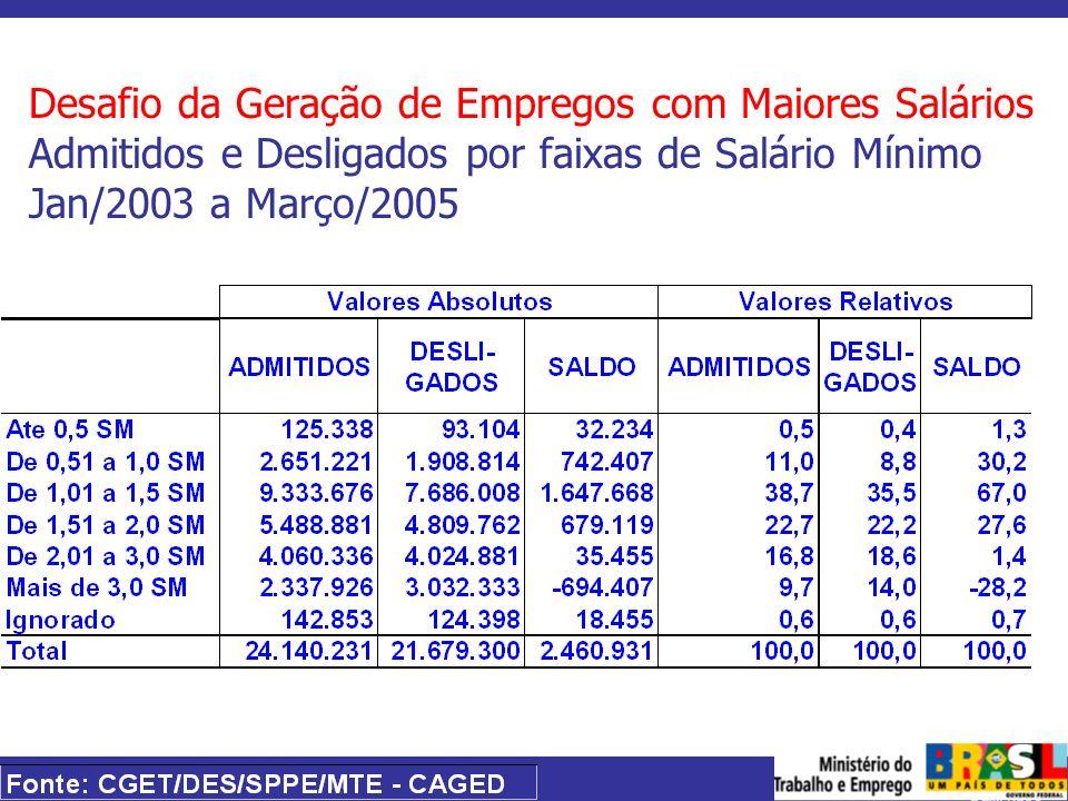 Desafio da Geração de Empregos com Maiores Salários Admitidos e Desligados por faixas de Salário Mínimo Jan/2003 a Março/2005