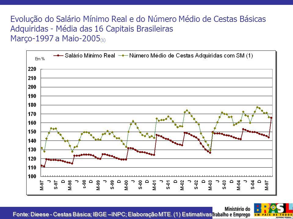 Evolução do Salário Mínimo Real e do Número Médio de Cestas Básicas Adquiridas - Média das 16 Capitais Brasileiras Março-1997 a Maio-2005(1)