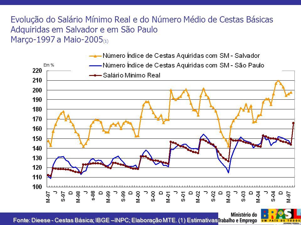 Evolução do Salário Mínimo Real e do Número Médio de Cestas Básicas Adquiridas em Salvador e em São Paulo Março-1997 a Maio-2005(1)