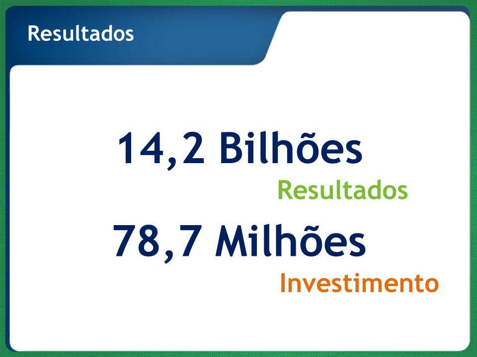 Resultados 14,2 Bilhões Resultados 78,7 Milhões Investimento