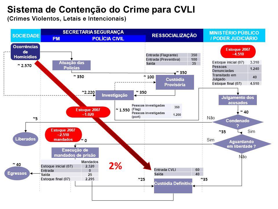 2% Sistema de Contenção do Crime para CVLI