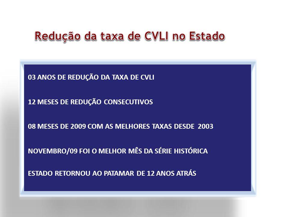 Redução da taxa de CVLI no Estado