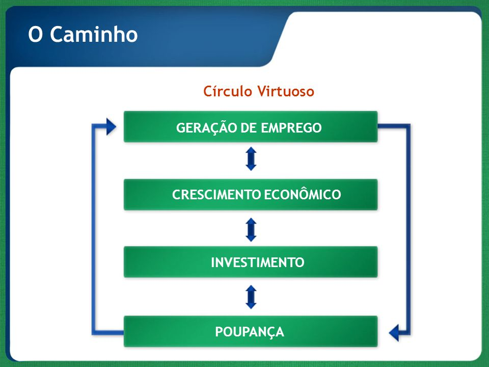O Caminho Círculo Virtuoso GERAÇÃO DE EMPREGO CRESCIMENTO ECONÔMICO
