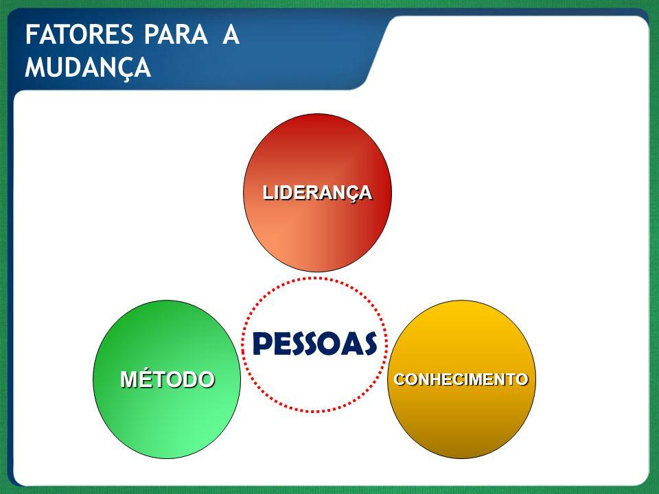 FATORES PARA A MUDANÇA LIDERANÇA MÉTODO CONHECIMENTO PESSOAS