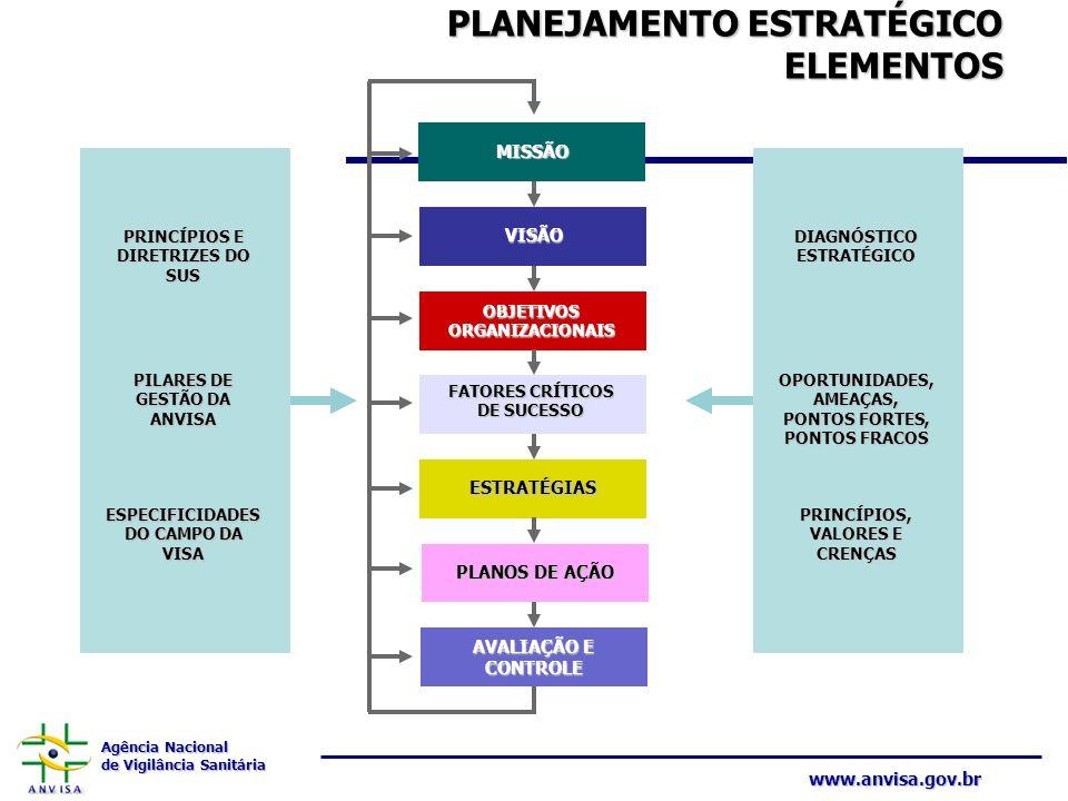PLANEJAMENTO ESTRATÉGICO ELEMENTOS