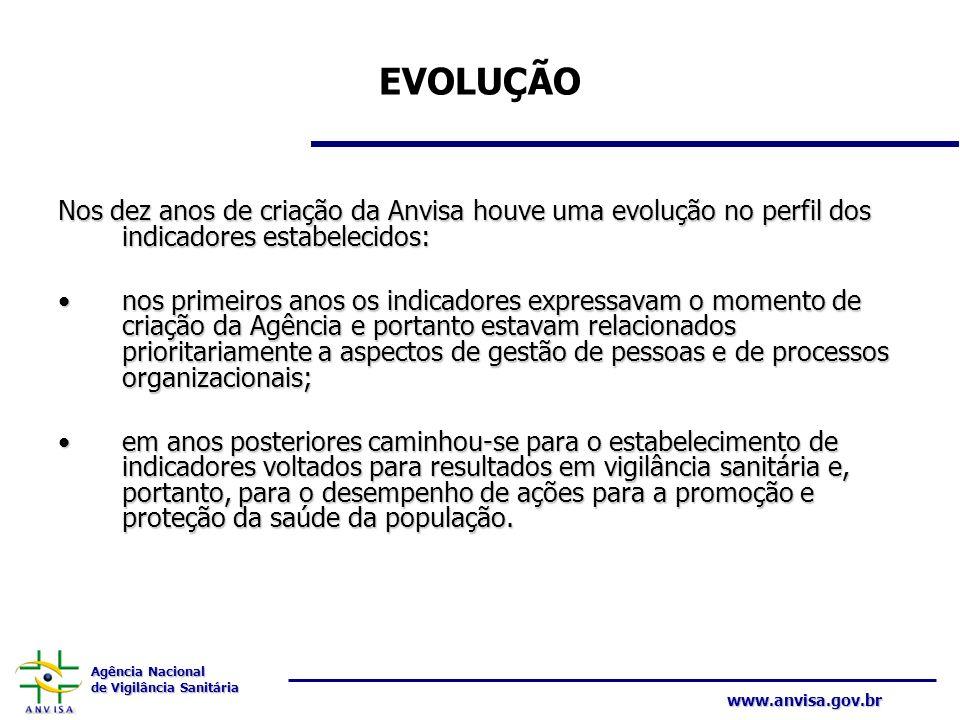 EVOLUÇÃONos dez anos de criação da Anvisa houve uma evolução no perfil dos indicadores estabelecidos: