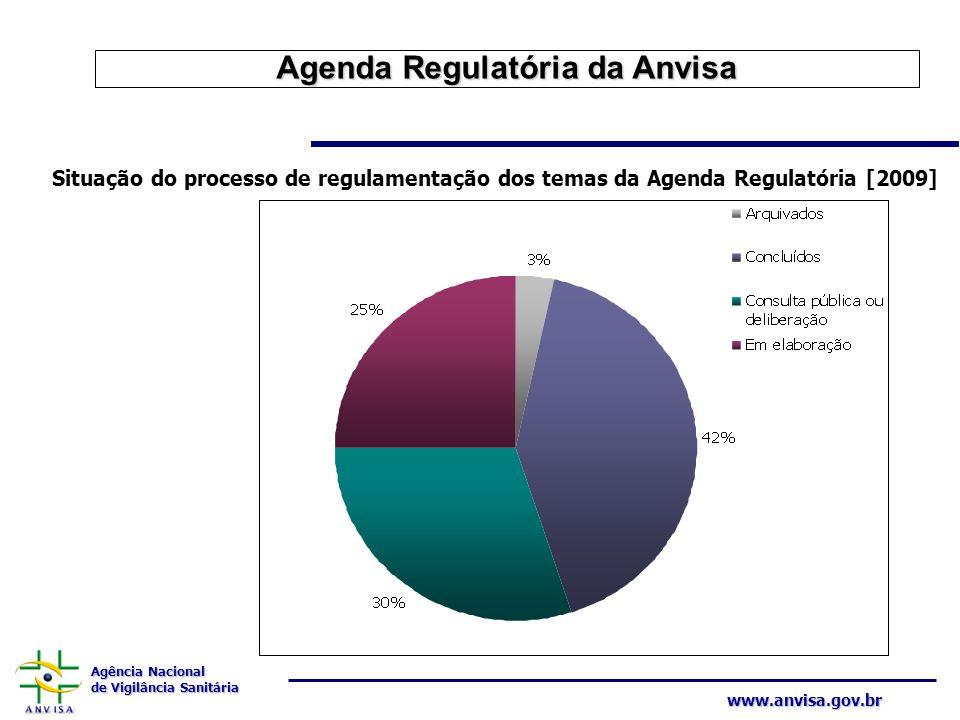 Agenda Regulatória da Anvisa