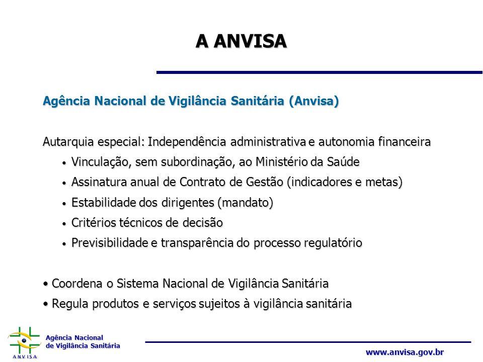 A ANVISA Agência Nacional de Vigilância Sanitária (Anvisa)