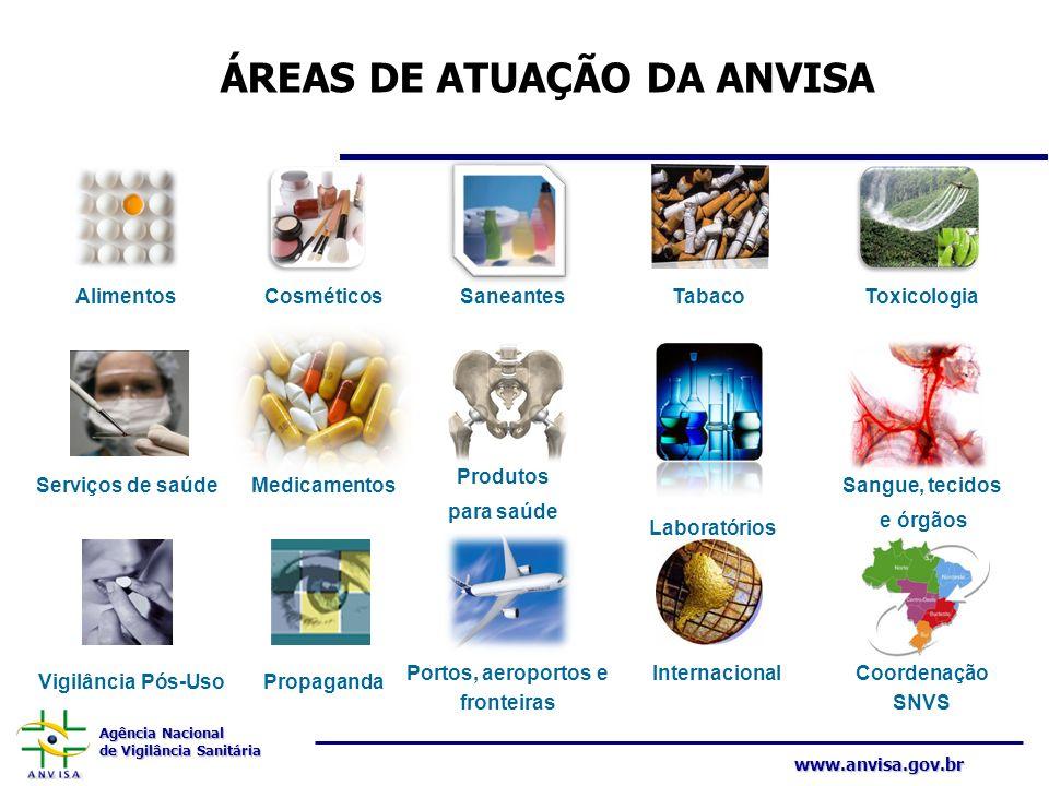 ÁREAS DE ATUAÇÃO DA ANVISA Portos, aeroportos e fronteiras