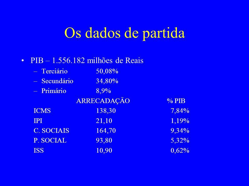 Os dados de partida PIB – 1.556.182 milhões de Reais Terciário 50,08%