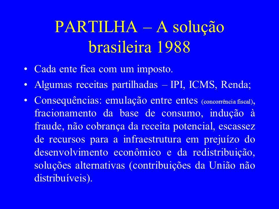 PARTILHA – A solução brasileira 1988