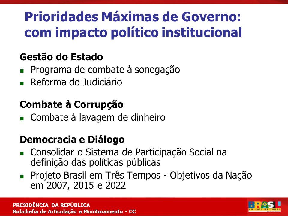 Prioridades Máximas de Governo: com impacto político institucional