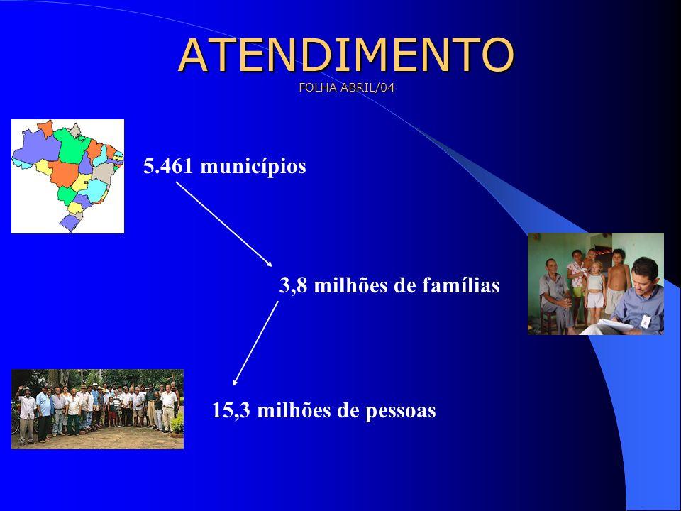 ATENDIMENTO FOLHA ABRIL/04