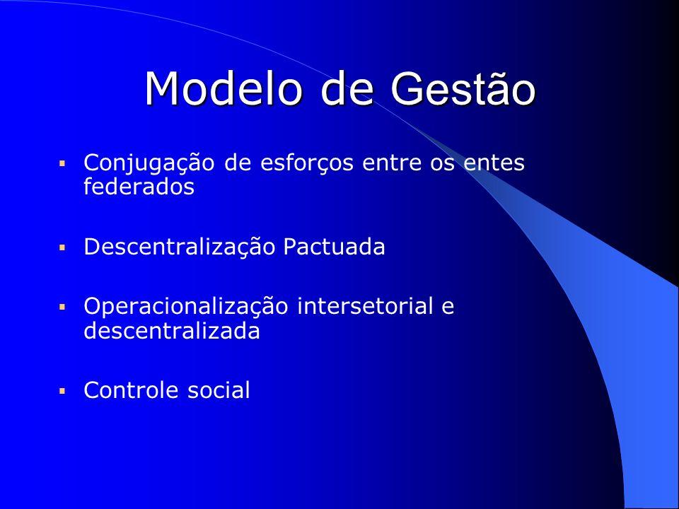 Modelo de Gestão Conjugação de esforços entre os entes federados