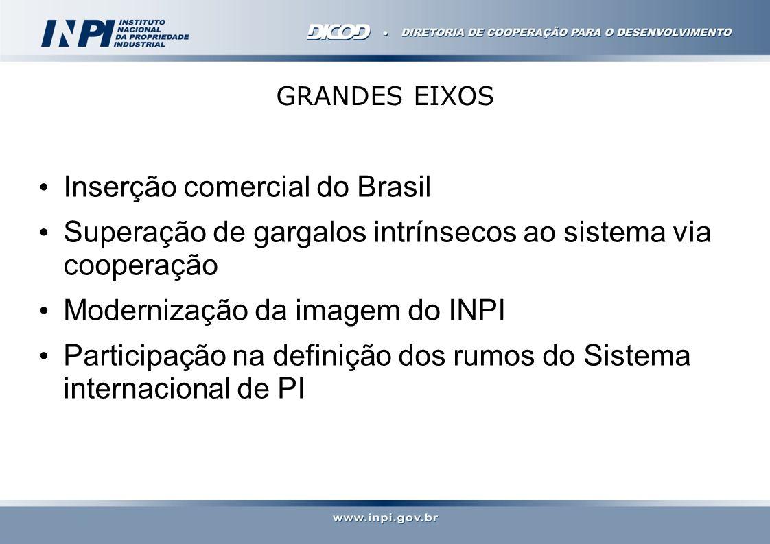 Inserção comercial do Brasil