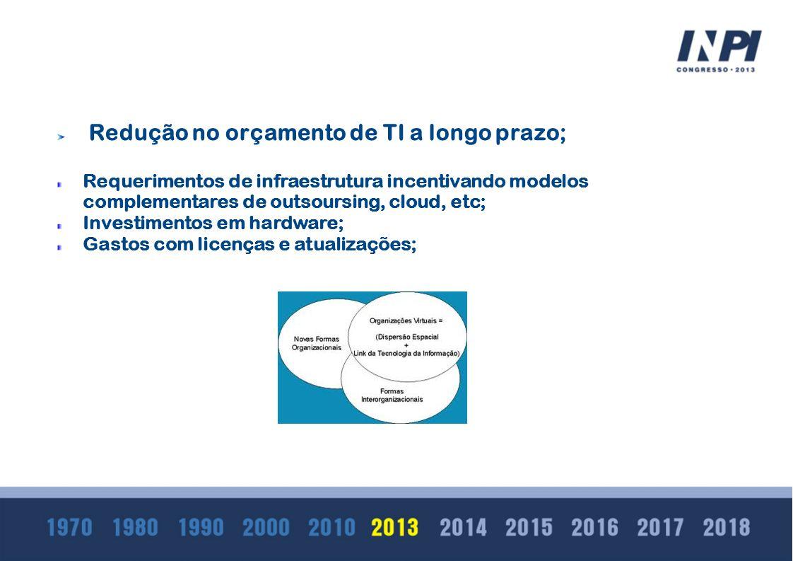 Redução no orçamento de TI a longo prazo;