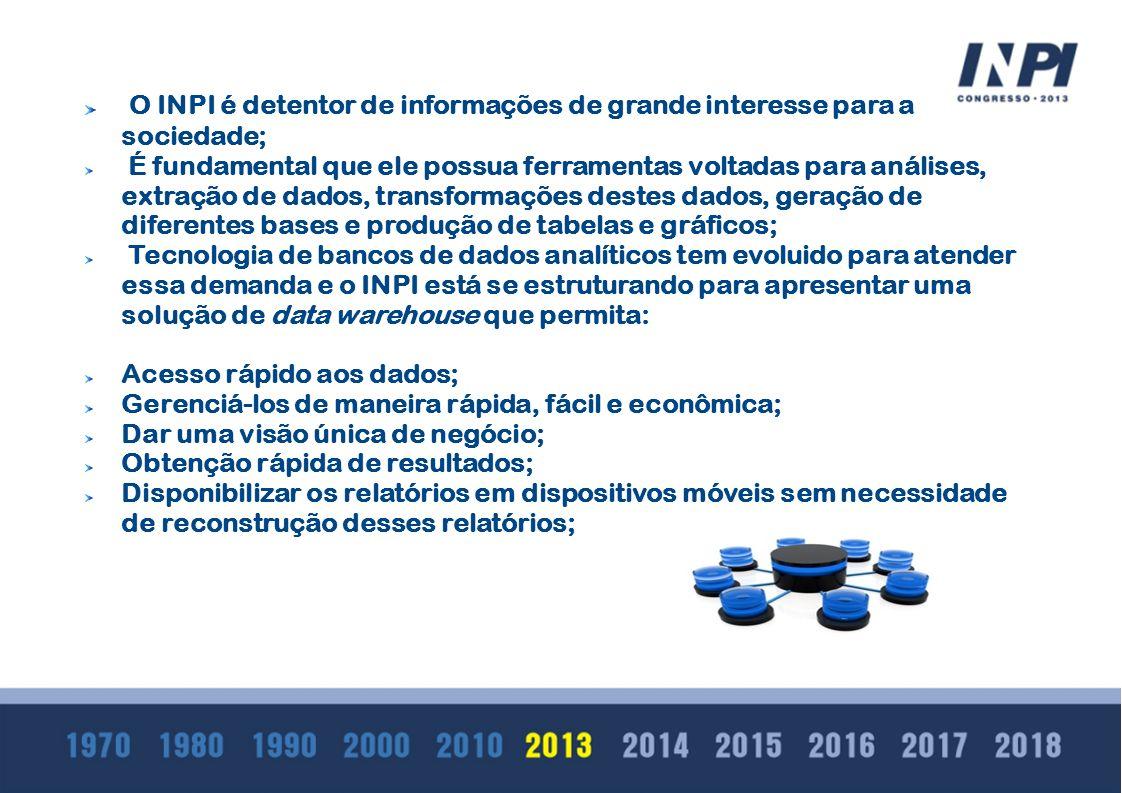 O INPI é detentor de informações de grande interesse para a sociedade;