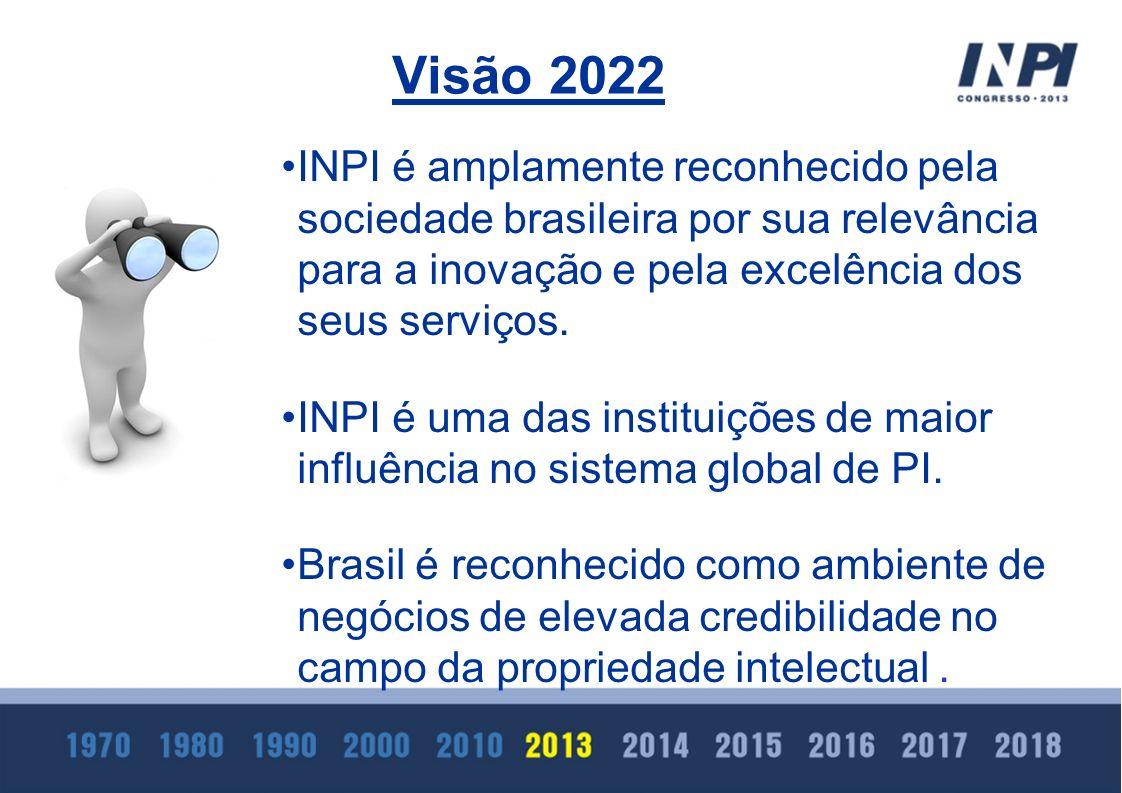 Visão 2022 INPI é amplamente reconhecido pela sociedade brasileira por sua relevância para a inovação e pela excelência dos seus serviços.