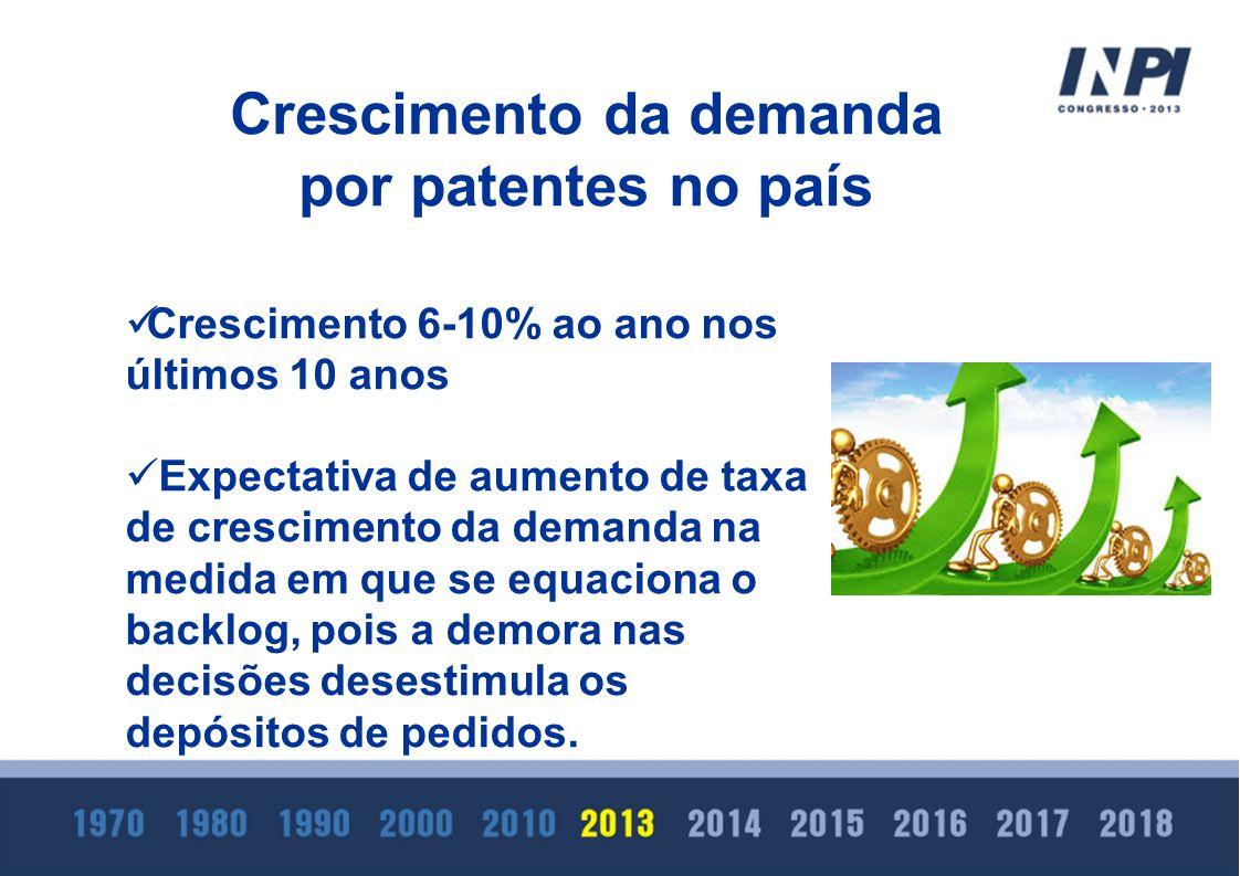 Crescimento da demanda por patentes no país