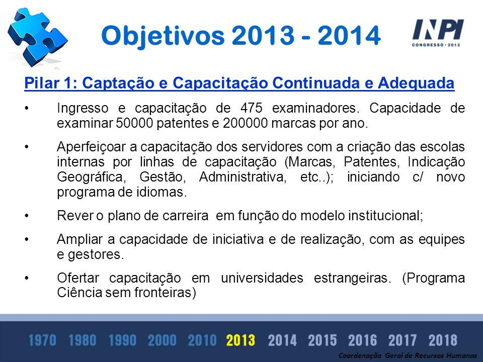 14141414 Objetivos 2013 - 2014. Pilar 1: Captação e Capacitação Continuada e Adequada.