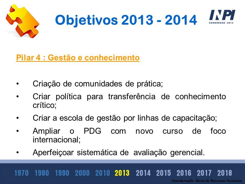 Objetivos 2013 - 2014 Pilar 4 : Gestão e conhecimento