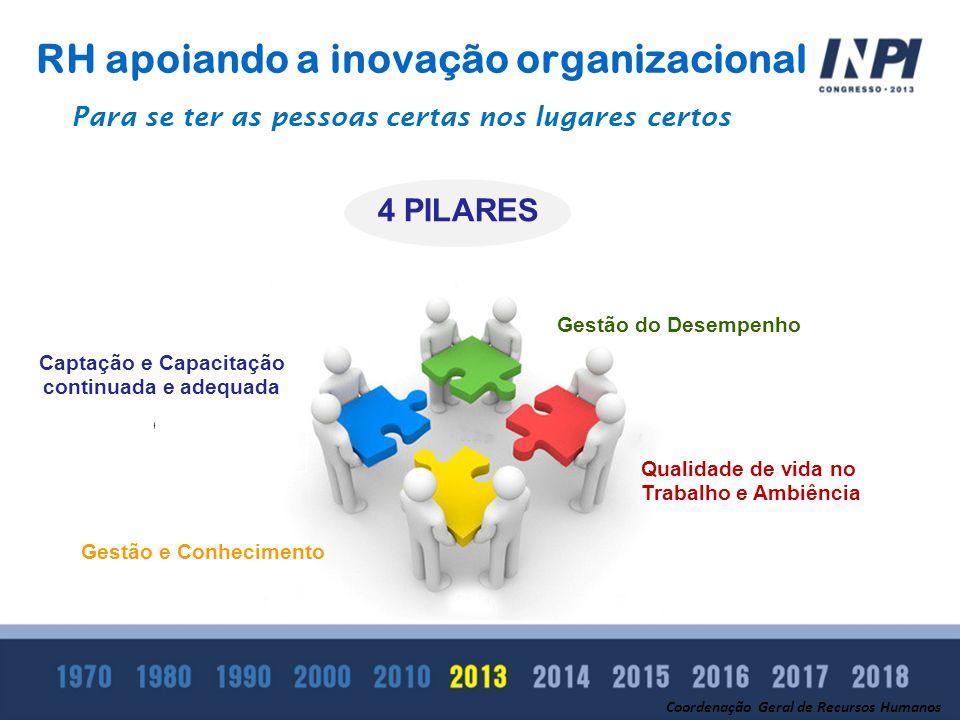 RH apoiando a inovação organizacional