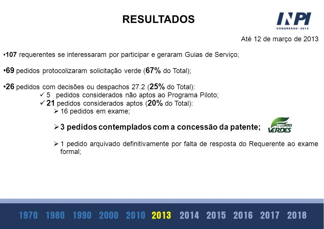 RESULTADOS 69 pedidos protocolizaram solicitação verde (67% do Total);