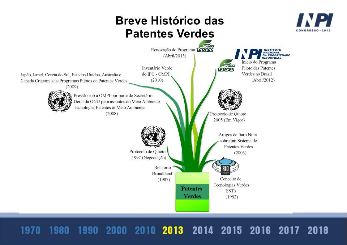 Breve Histórico das Patentes Verdes