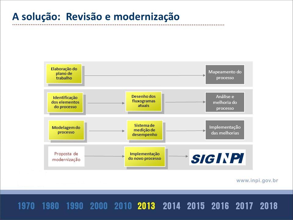 A solução: Revisão e modernização
