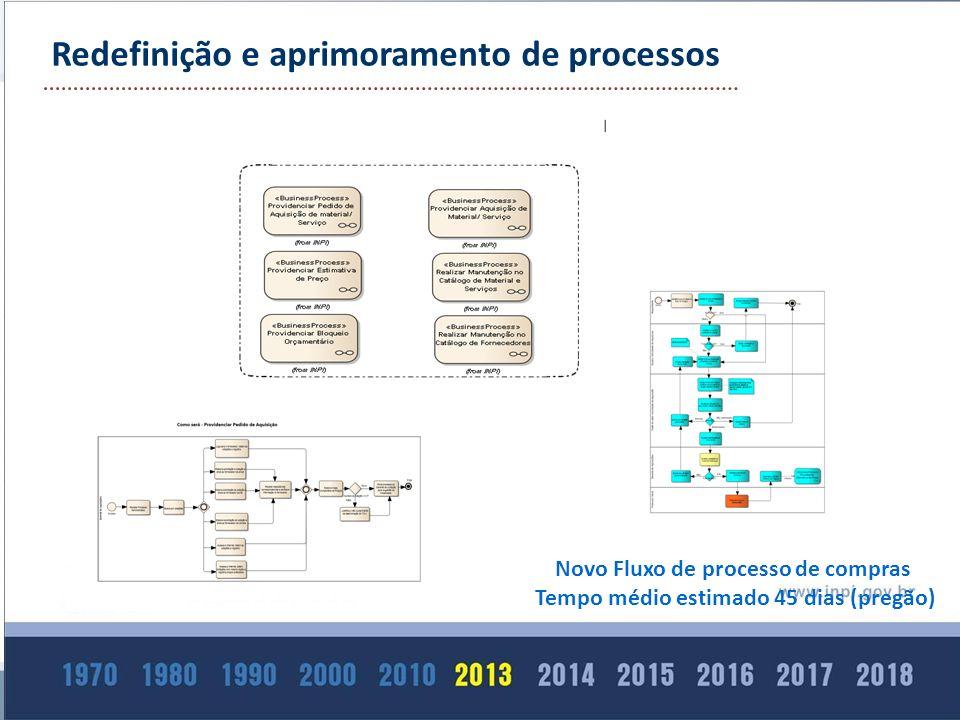 Redefinição e aprimoramento de processos