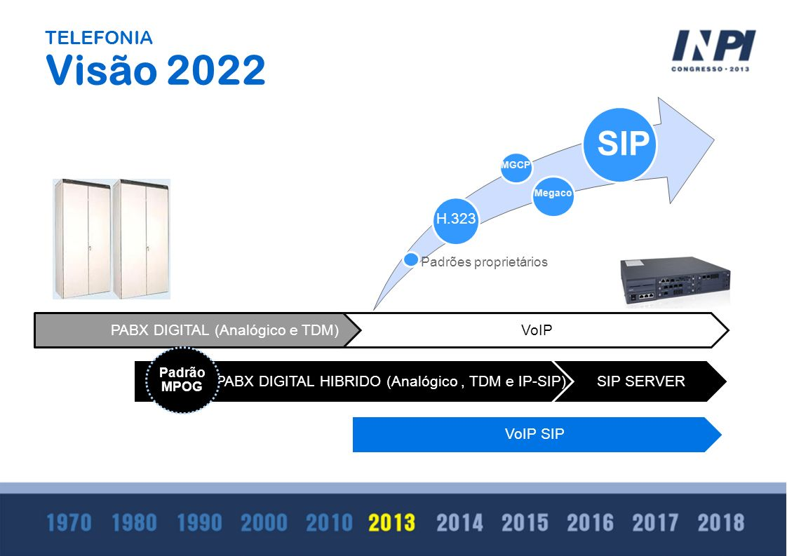 Visão 2022 SIP TELEFONIA H.323 PABX DIGITAL (Analógico e TDM) VoIP