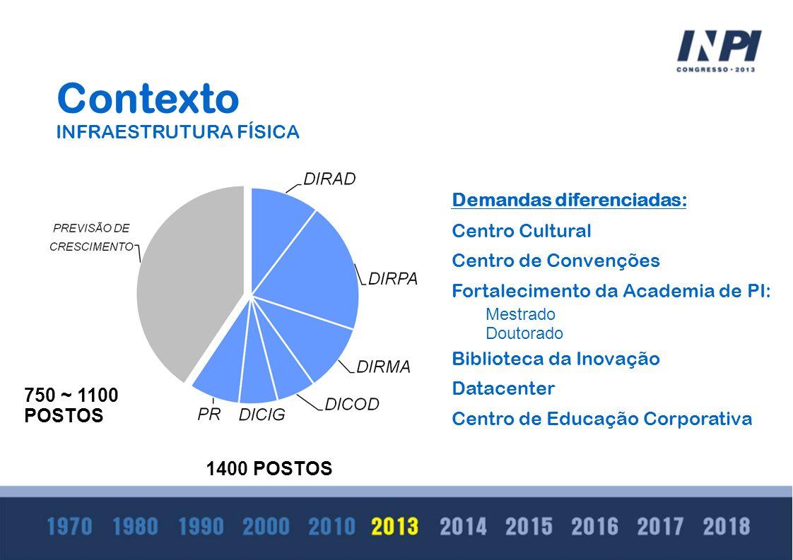 Contexto INFRAESTRUTURA FÍSICA Demandas diferenciadas: Centro Cultural