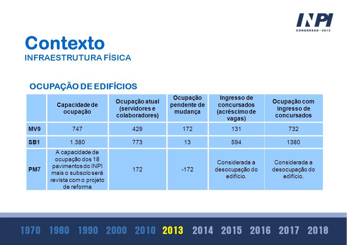 Contexto INFRAESTRUTURA FÍSICA OCUPAÇÃO DE EDIFÍCIOS