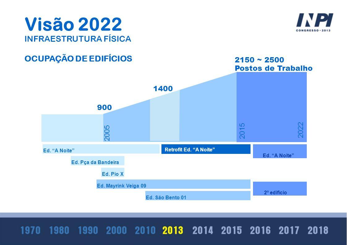 Visão 2022 INFRAESTRUTURA FÍSICA OCUPAÇÃO DE EDIFÍCIOS 2150 ~ 2500
