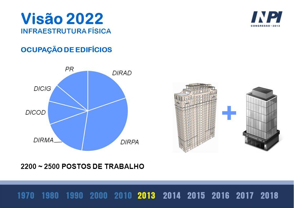 Visão 2022 INFRAESTRUTURA FÍSICA OCUPAÇÃO DE EDIFÍCIOS