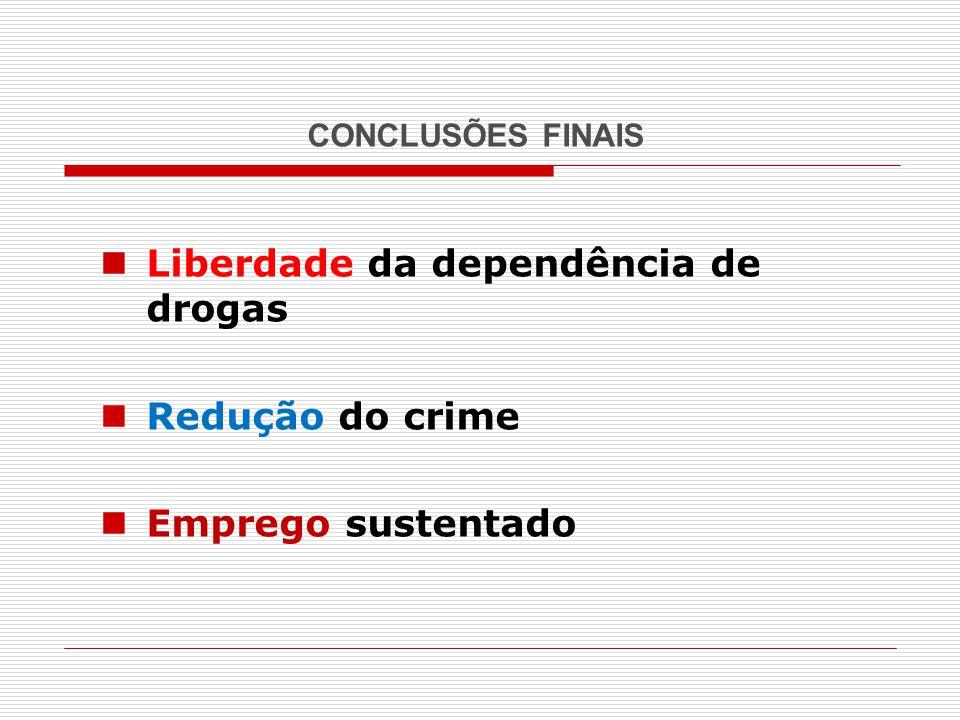 Liberdade da dependência de drogas