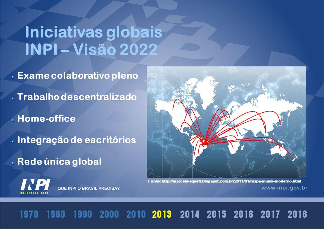 Iniciativas globais INPI – Visão 2022 Exame colaborativo pleno