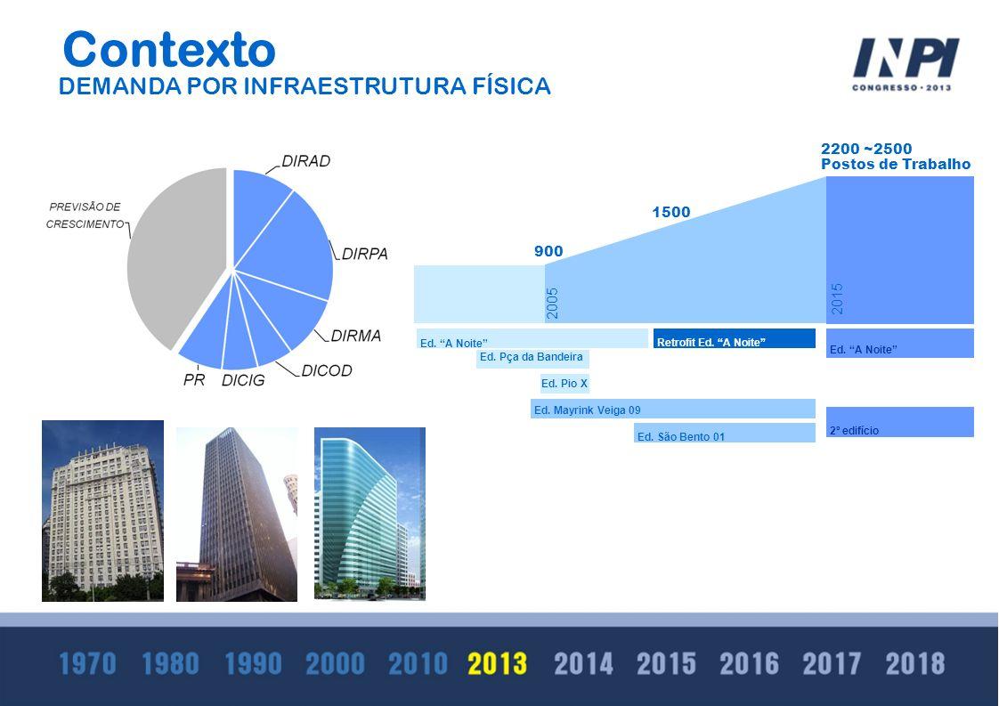 Contexto DEMANDA POR INFRAESTRUTURA FÍSICA 2200 ~2500