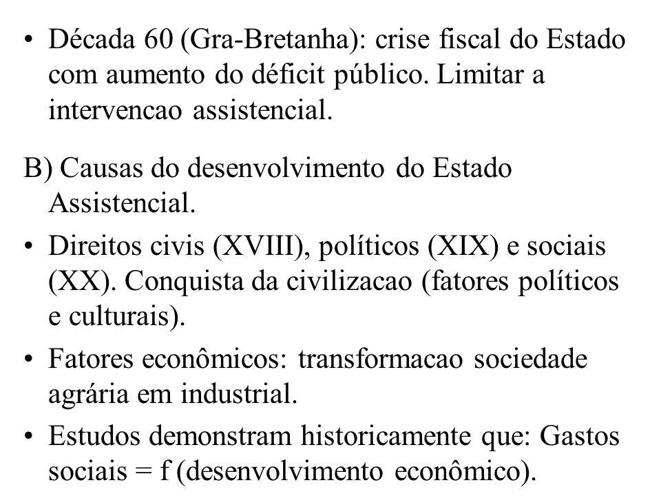 Década 60 (Gra-Bretanha): crise fiscal do Estado com aumento do déficit público. Limitar a intervencao assistencial.