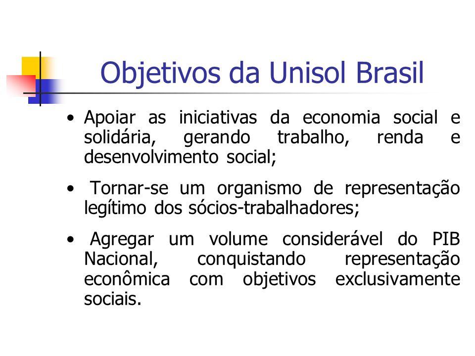 Objetivos da Unisol Brasil