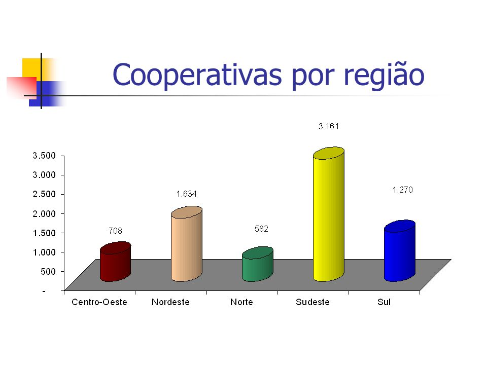 Cooperativas por região