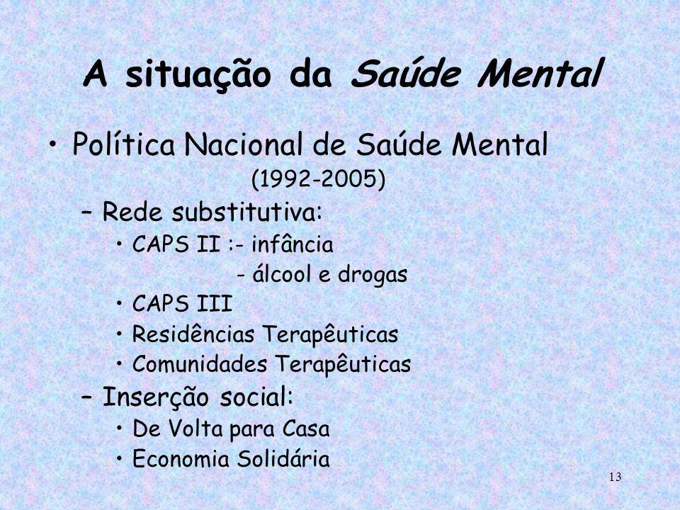 A situação da Saúde Mental