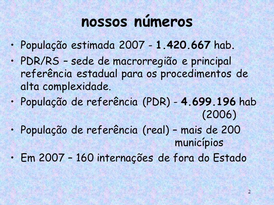 nossos números População estimada 2007 - 1.420.667 hab.